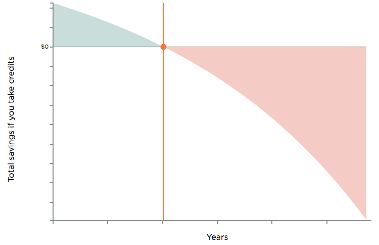 Graph: Years on X Axis and Total Savings If You Pay Points on Y Axis