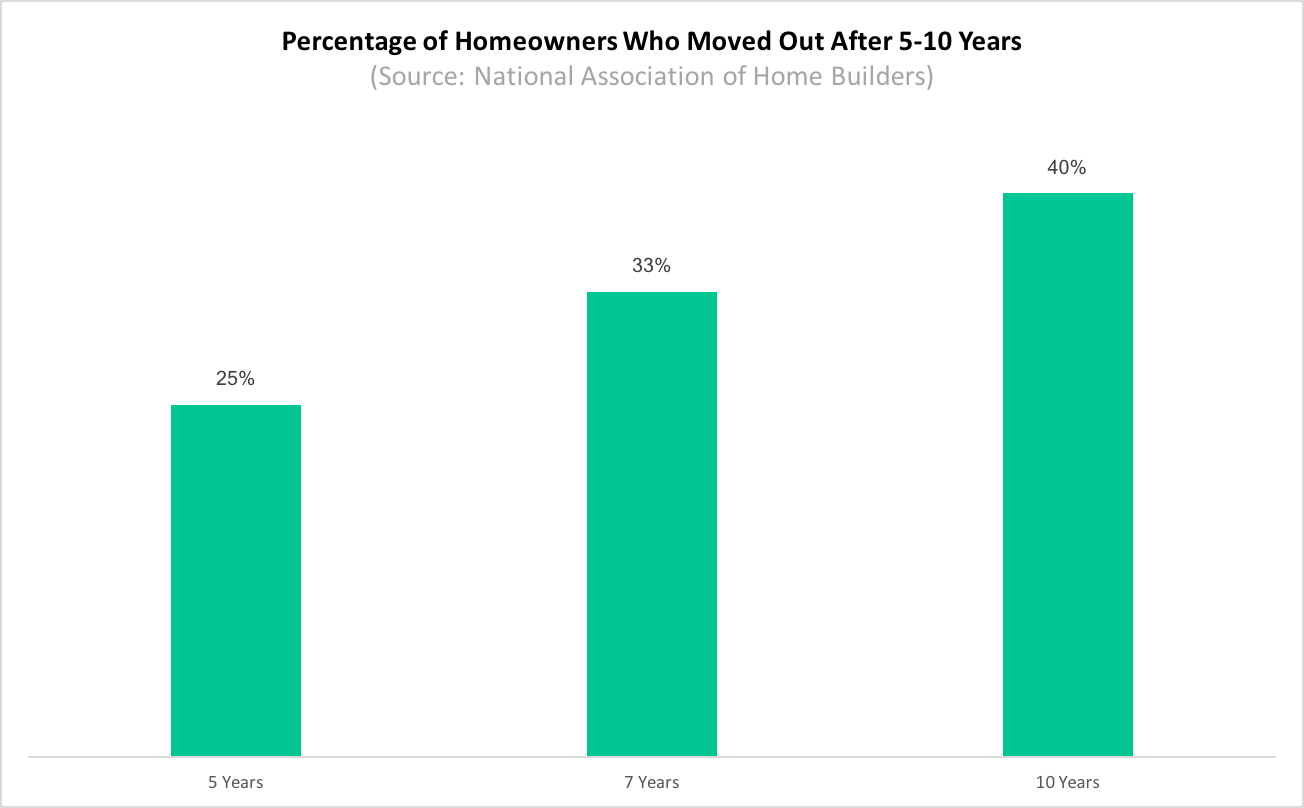 Percentage of Homeowners Who Moved Out After 5-10 Years (Source: National Association of Home Builders)