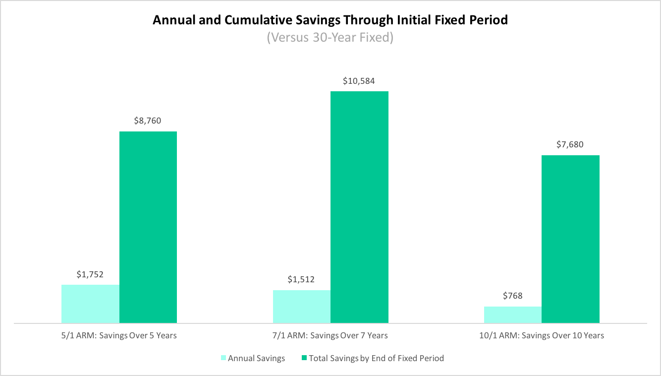 Annual and Cumulative Savings Through Initial Fixed Period (Versus 30 Year Fixed)