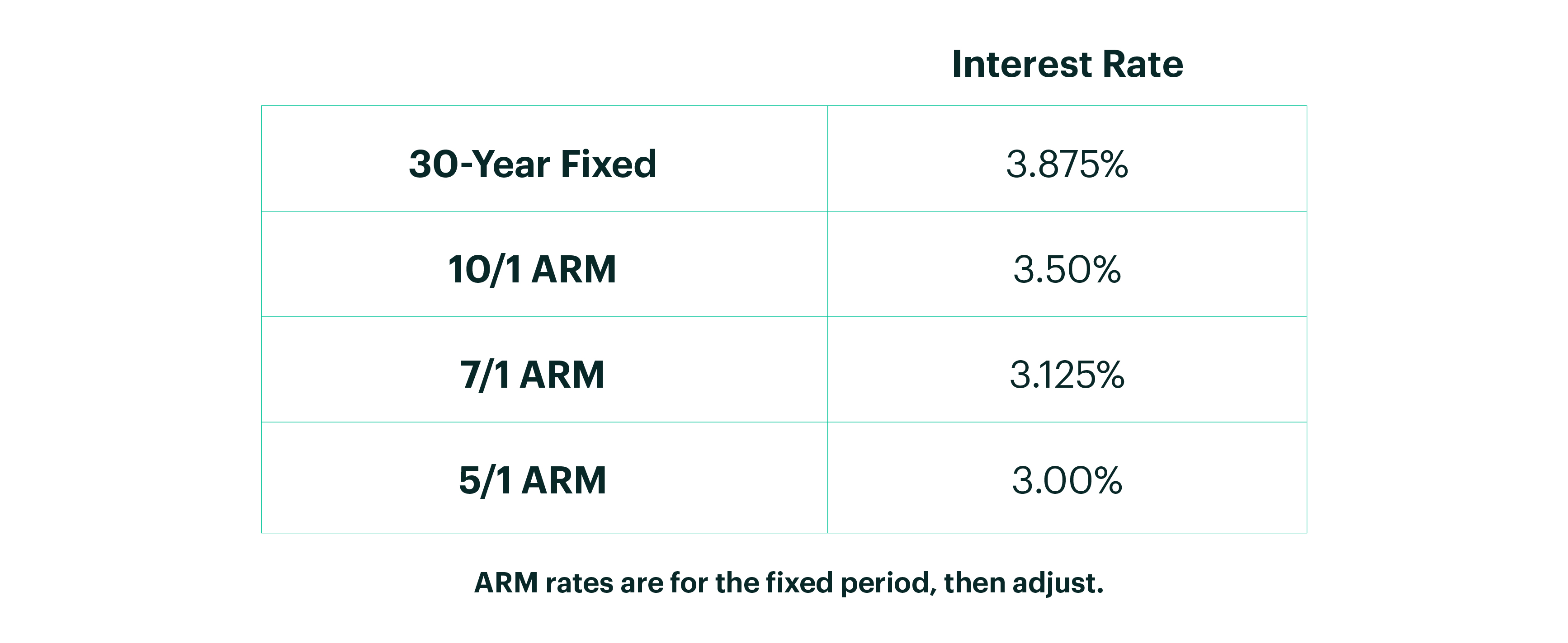 Table of 30 Year Fixed and ARM Rates and Corresponding Interest Rates