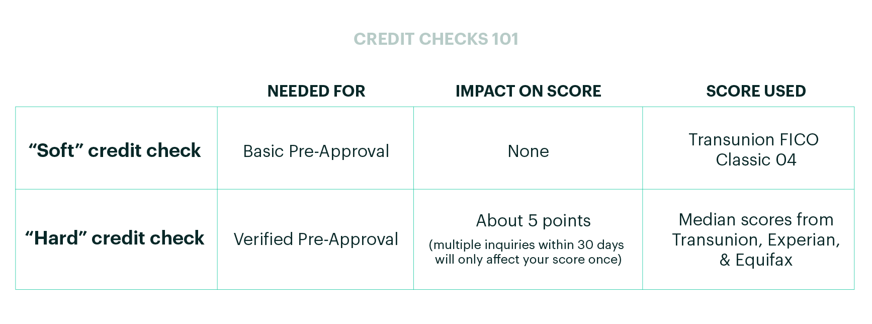 Credit Checks 101 Table. X-Axis: Needed For, Impact on Score, Score Used, Y-Axis: Soft and Hard Credit Check On