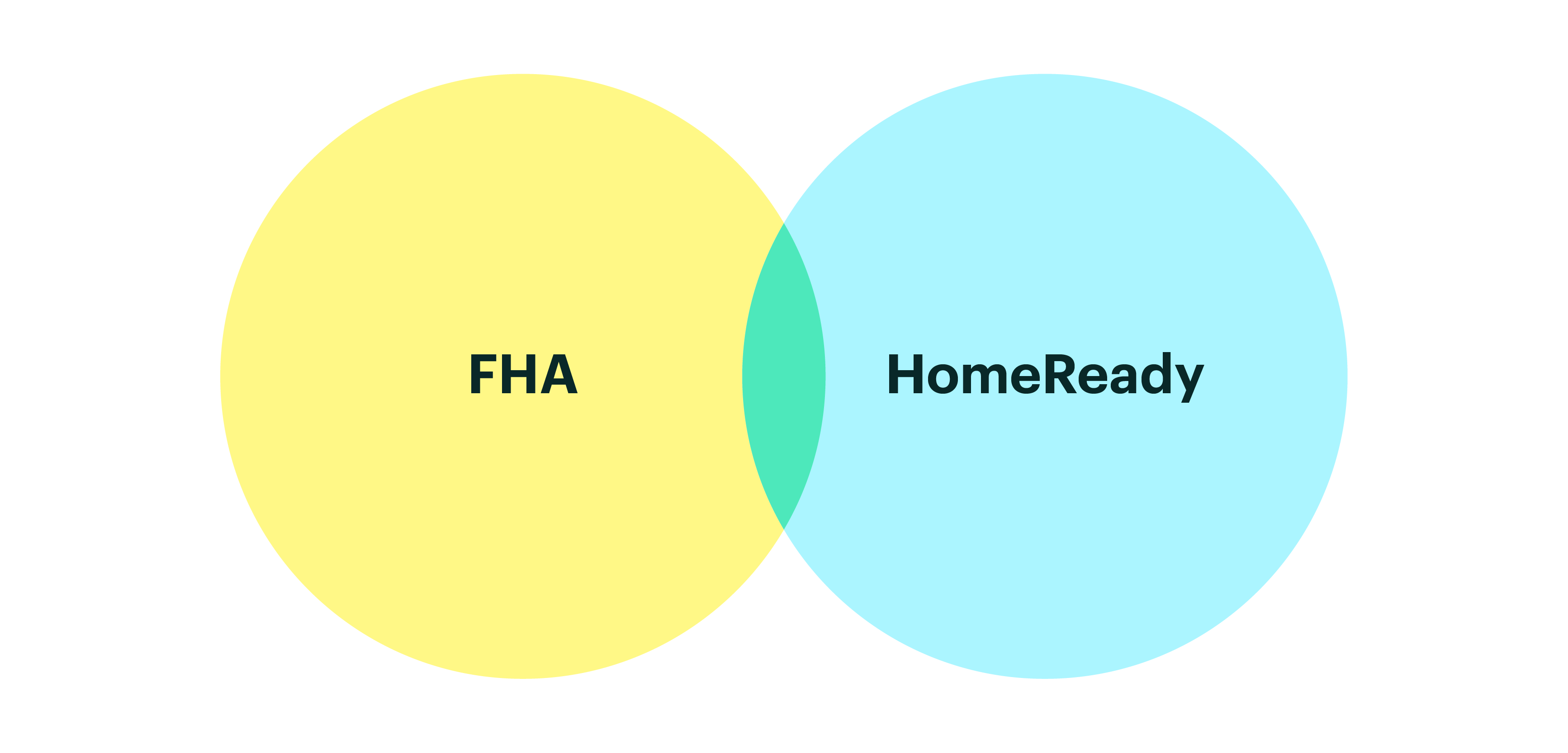 FHA vs Homeready Yellow and Light Blue Venn Diagram
