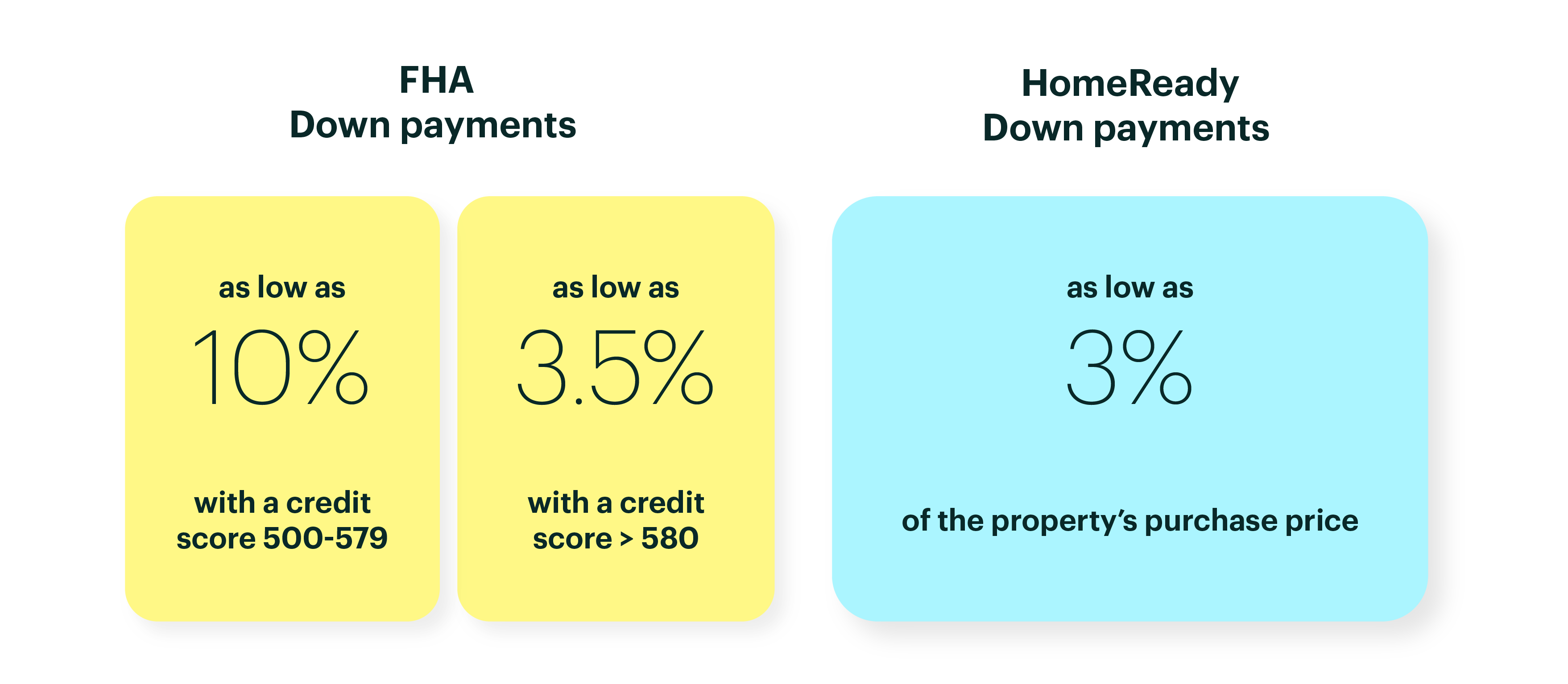 Graphic with FHA Down Payments Versus HomeReady Payments