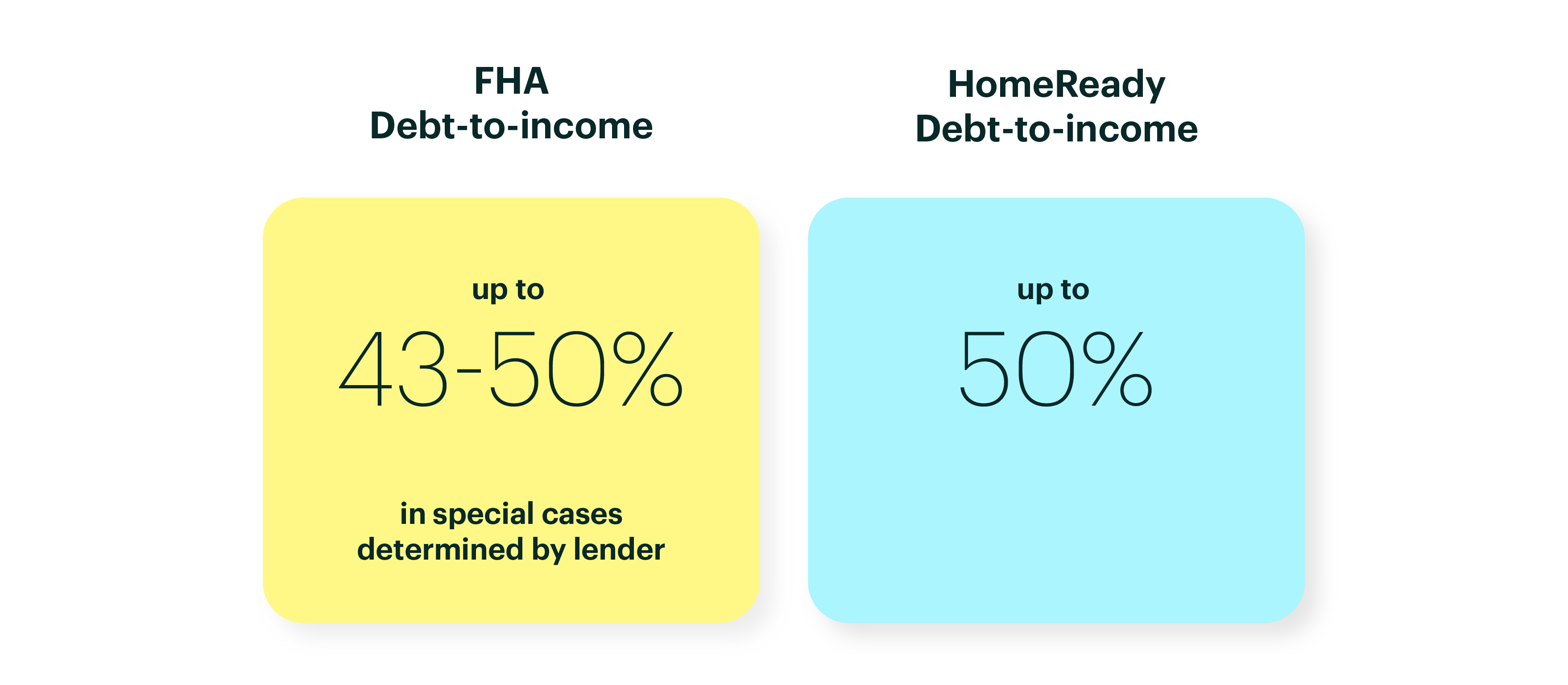 Graphic with FHA Credit Scores Versus HomeReady Debt to Income Ratio Requirements