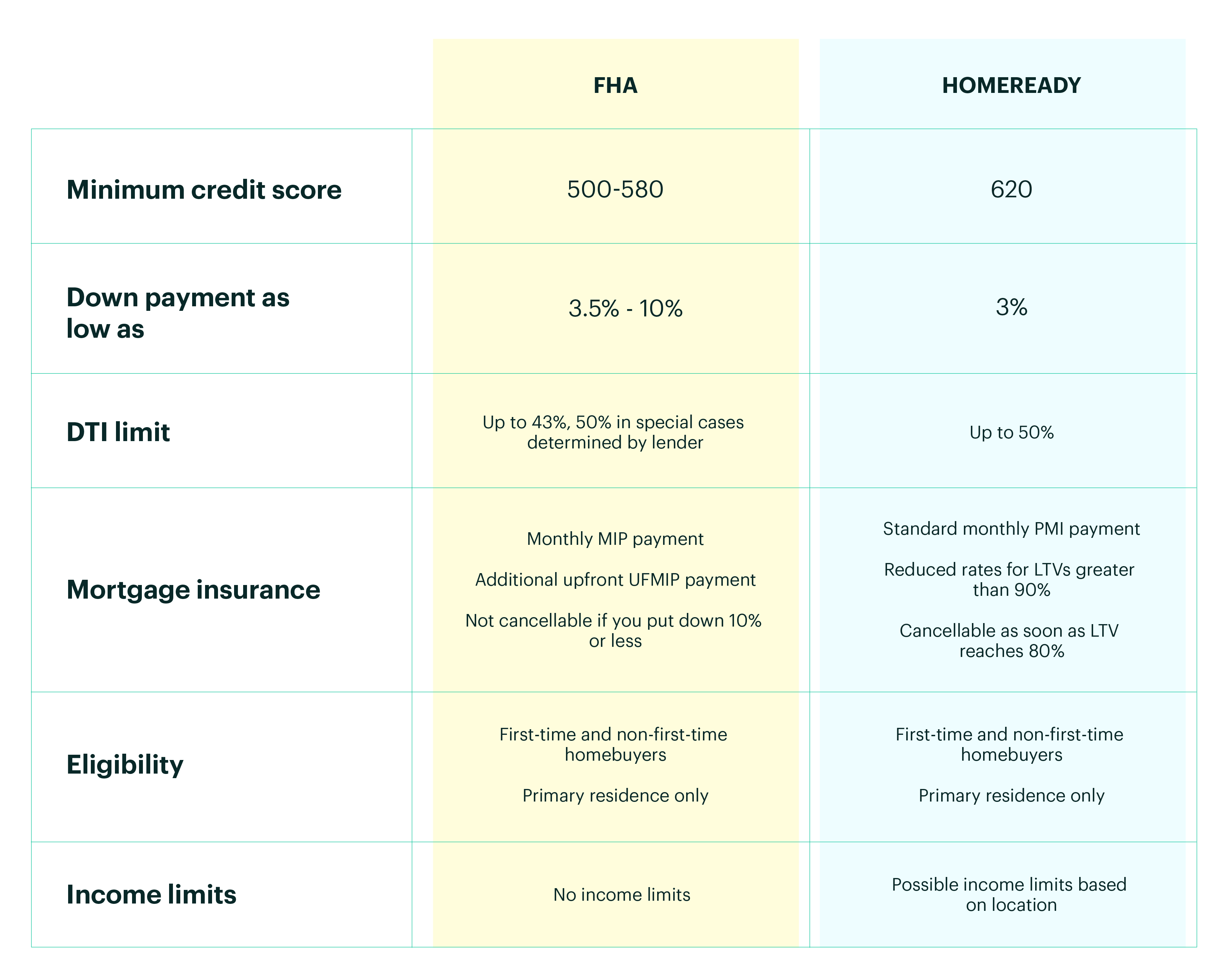 Yellow and Blue Chart Displaying the Differences Between FHA and HomeReady