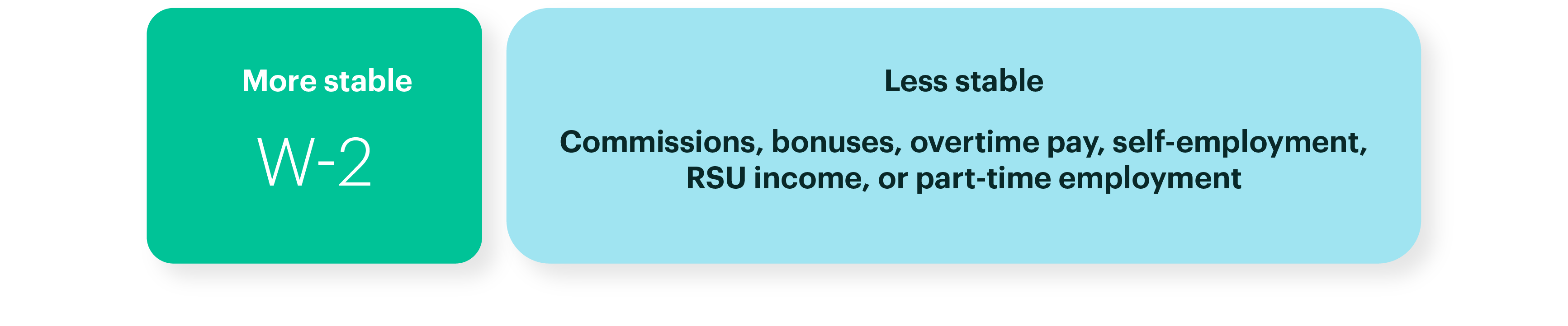 Diagram: Two Types of Pay Structures: More Stable W2 or Less Stable Commissions, Bonuses, Overtime, Self-Employment, RSU Income, or Part-Time Employment