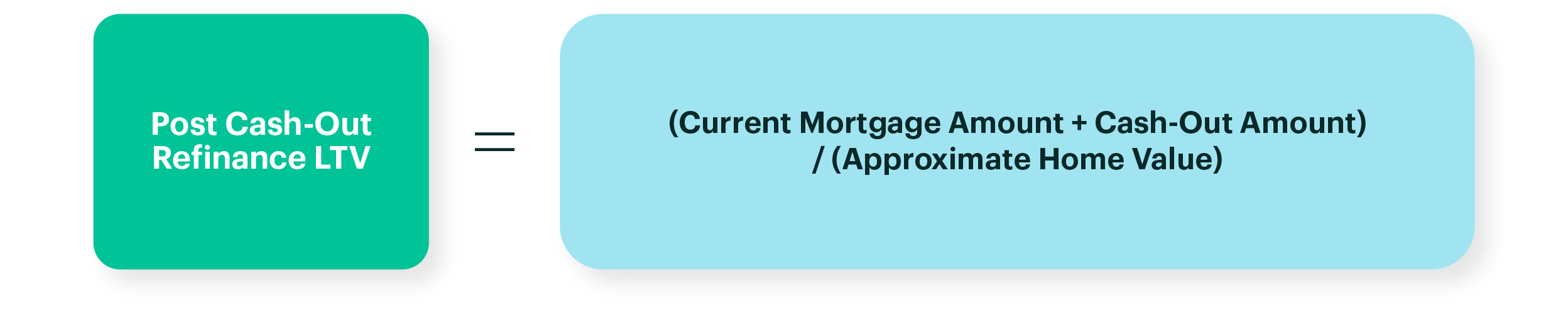 Diagram: Post Cash Out Refinance LTV = (Current Mortgage Amount + Cash Out Amount) / (Approximate Home Value)
