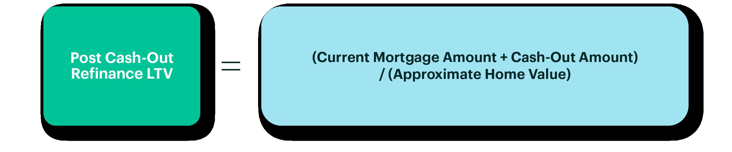 """"""" Diagram: Post Cash Out Refinance LTV"""