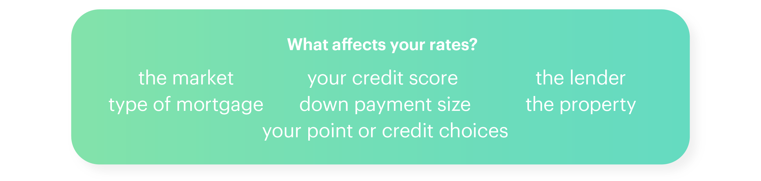 Green Diagram: What Affects Your Rates? The Market, Type of Mortgage, Your Credit Score, Down Payment Size, Your Point or Credit Choices...