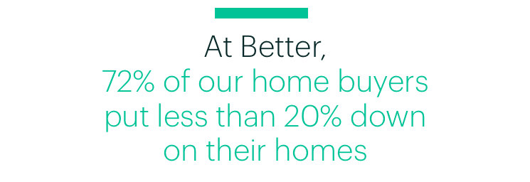 Quote: At Better, 72% of Our Home Buyers Put Less Than 20% Down on Their Homes
