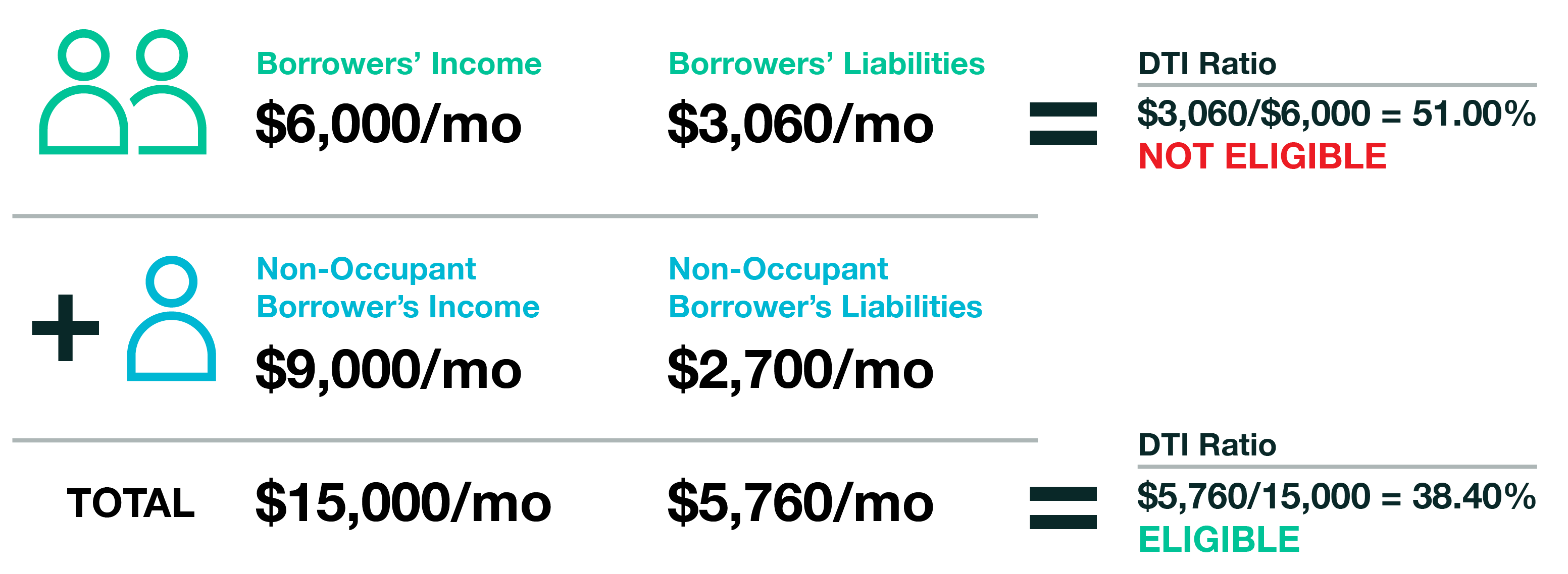 Chart with Borrowers Income and Non-Occupant Borrower's Income Scenarios with DTI and Total