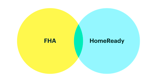 FHA vs. HomeReady: Breaking down different affordable loan options