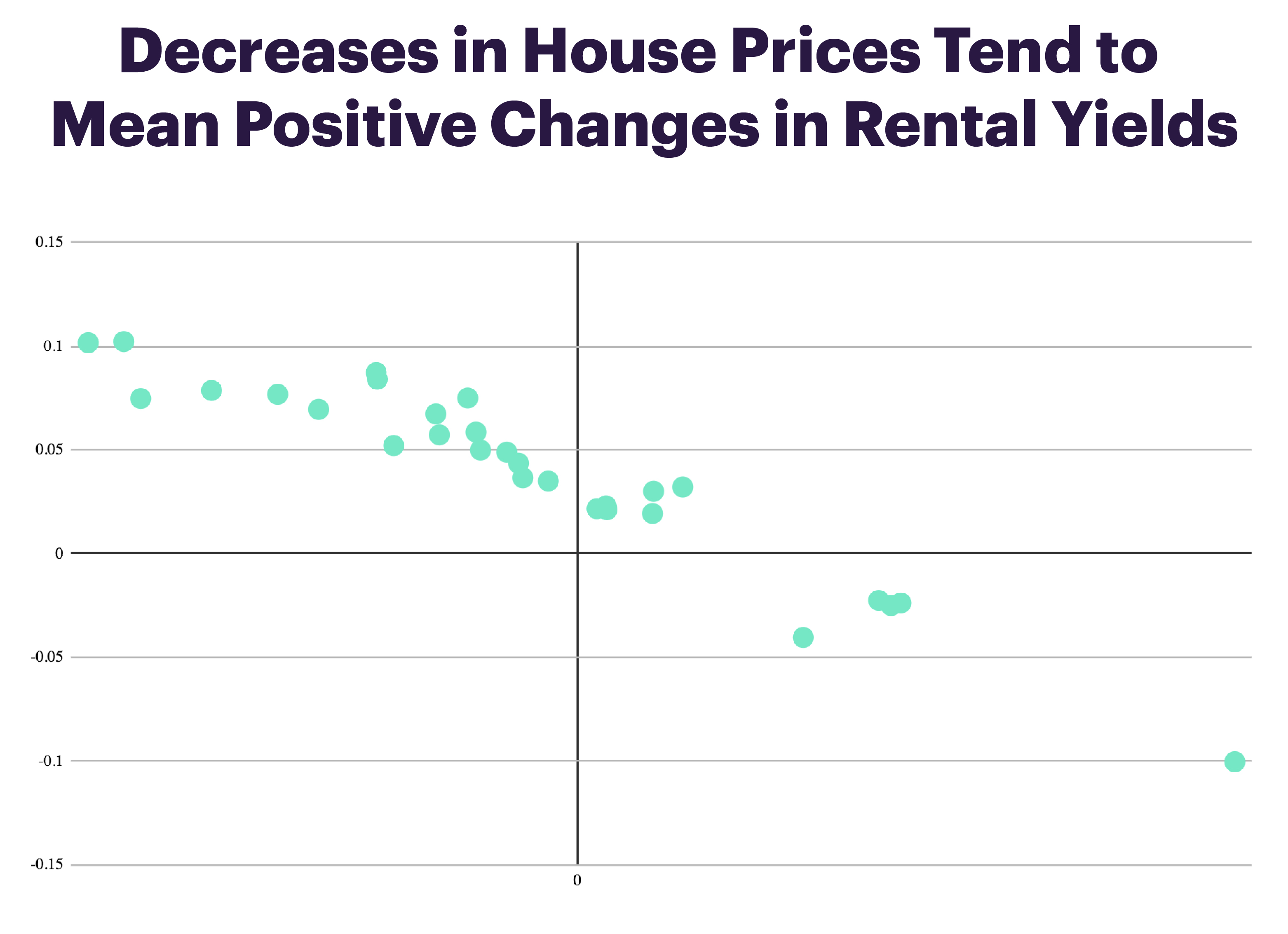 What's up with house prices and why rental yields matter